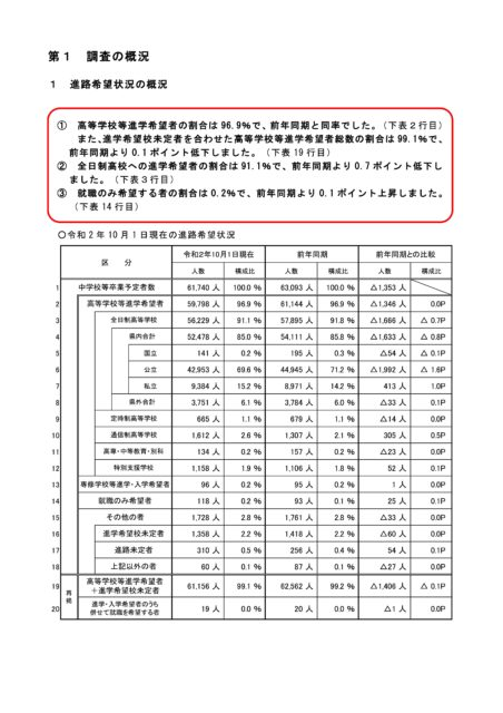 埼玉 県立 高校 倍率 2020